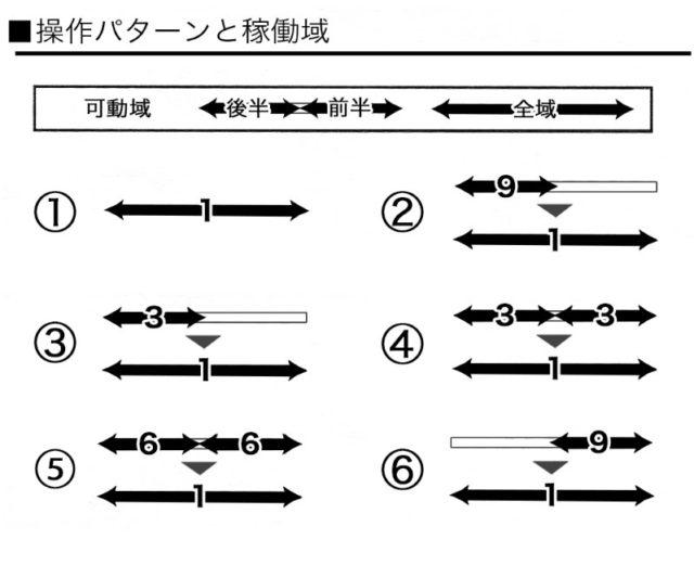 ピストンヒートIRの動作パターン